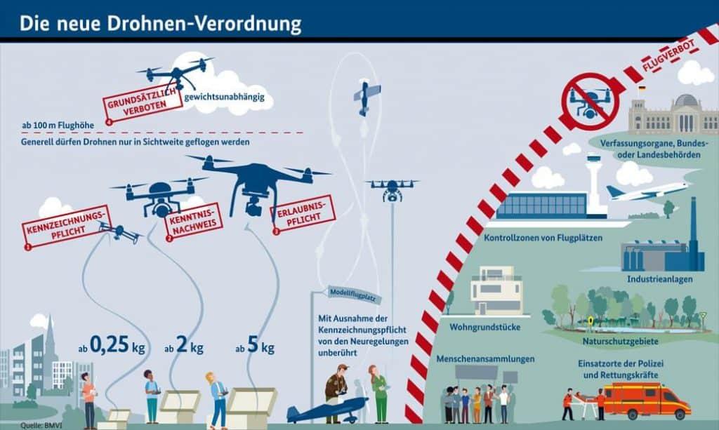 Drohnenversicherung: Wo darf ich fliegen?